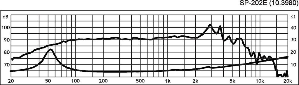 Monacor SP-202/C Subwoofer Driver 75/W Subwoofer for Machine